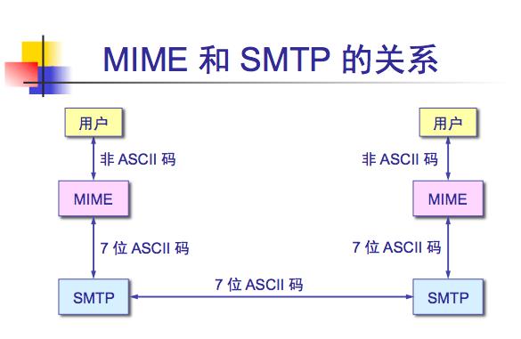 SKPSMTPMessage发送邮件小解